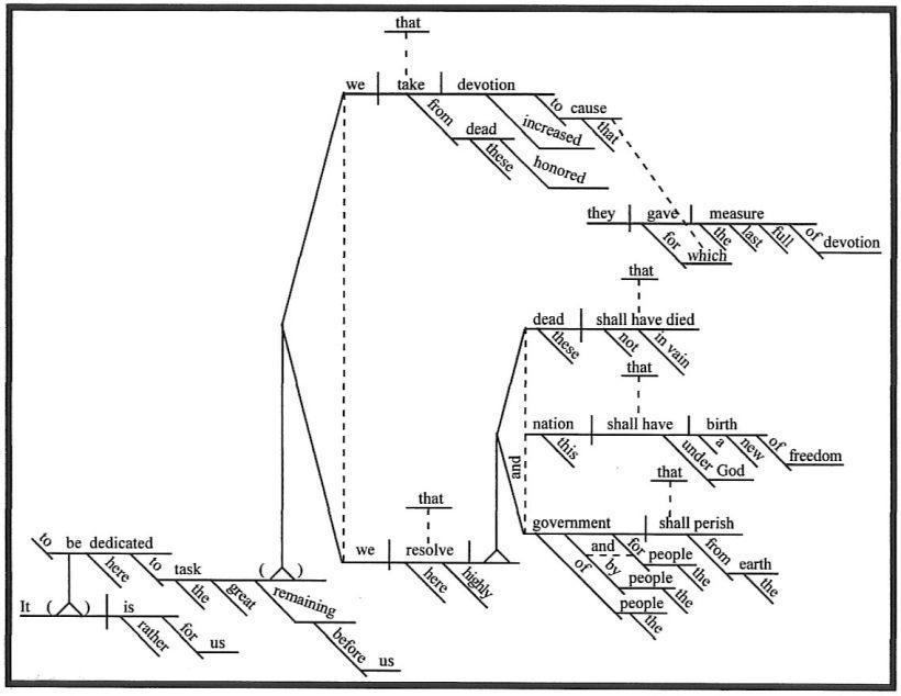 sentDiagram